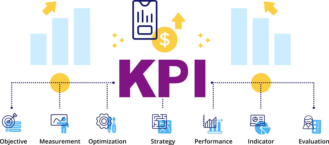 What is tracking of KPI